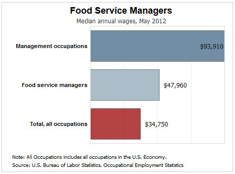Dining Room Manager Salary by Dining Room Manager Salary 28 Dining Room Manager