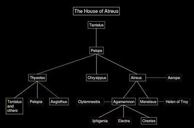 house of atreus mythologicaladventure period 4 the hero s journey