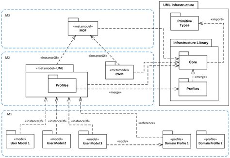 model diagram uml uml meta meta models and profiles metamodeling mof