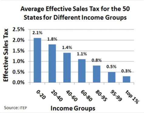 York County Pa Property Tax Records Sales Taxes In The United States