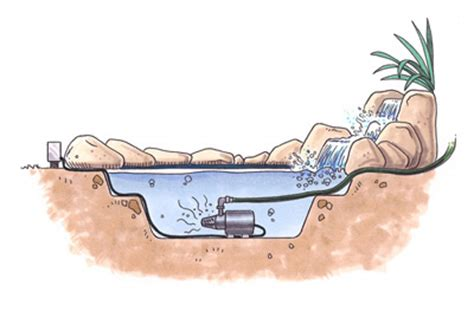 installing a backyard pond how to choose a pump for a waterfall how to choose a