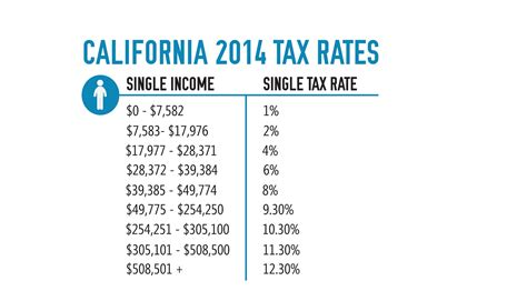 State Of California Property Tax Records California State Tax Rate Table Brokeasshome