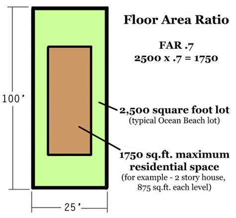 how to calculate floor plan area california green area ratio google 搜索 green area ratio