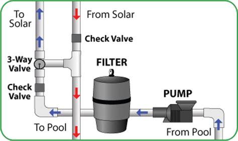 Solar Pool Heater Plumbing Diagram by How It Works Solar Direct