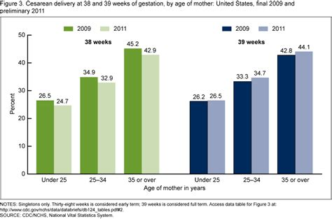 cesarean section rate products data briefs number 124 june 2013