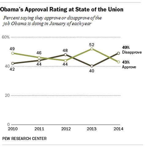 St Of Approval by Obama S Approval Number Is Near His Lowest As He Delivers