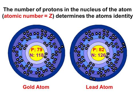 The Number Of Protons Determines The by Chapter 4 The Atom Part Ppt