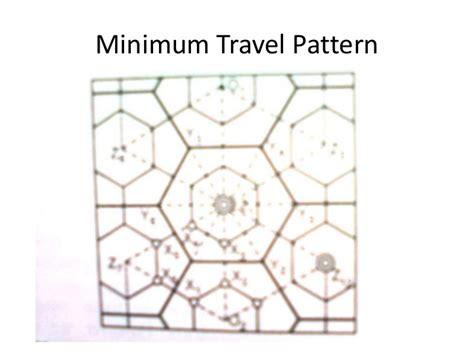 grid pattern indus tagalog diiferent types of road