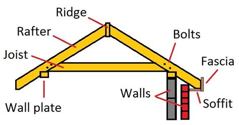 Hip Roof Components How To Build A Roof