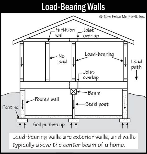 Eichler Style Homes by Diagram Of Load Bearing In A Open Concept House With Loft