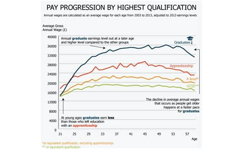 Average Age Of Mba Graduates Uk degrees deliver salaries that rise faster and peak higher