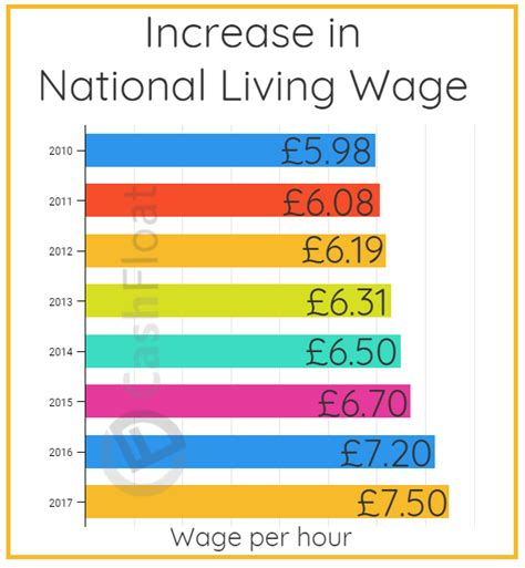 what is living wage will the increase in national living wage help you