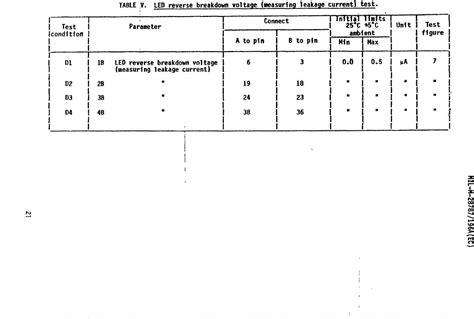 breakdown voltage of a capacitor equation table v led breakdown voltage measuring leakage current test