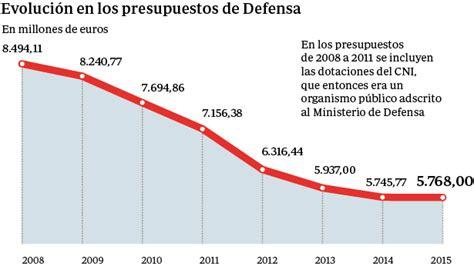 en defensa de espaa espa 241 a solo invierte un 0 9 del pib en defensa con recortes del 32 por la crisis