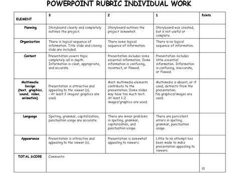 rubric for powerpoint presentation pictures to pin on
