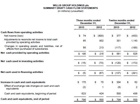 willis group holdings plc