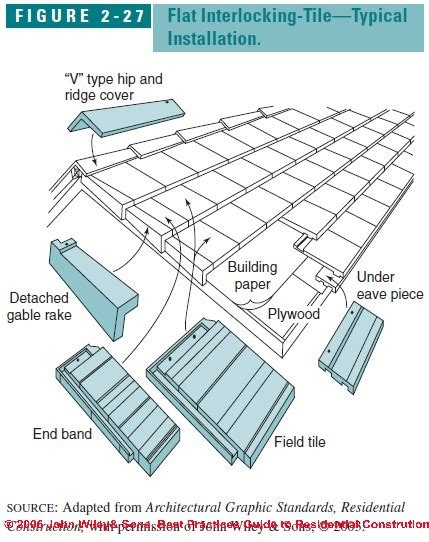 Tile Roof Installation Clay Tile Roof Installation Details Eaves Ridge Hip Rake Closure