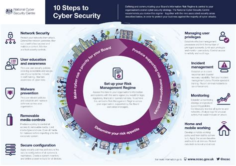 10 Steps To Help You Your by A Multi Layered Cybersecurity Posture Is Not Enough Cyphre