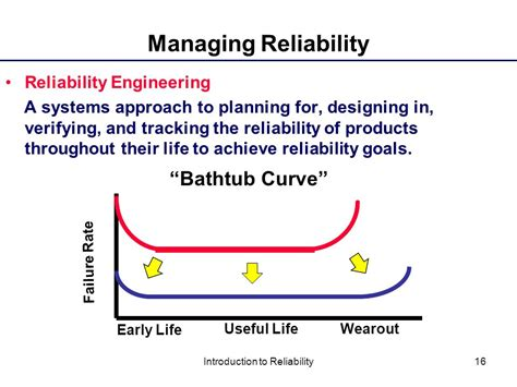 reliability bathtub curve ppt introduction to reliability ppt download
