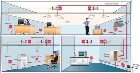 commercial enmodus smart building solutions