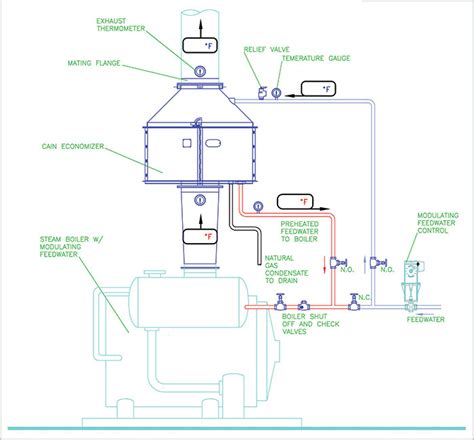 design and application guide for honeywell economizer controls wiring diagram for typical economizer wiring diagram and