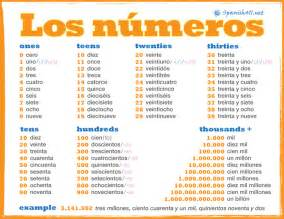 numbers in spanish411