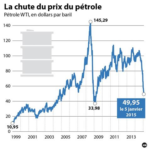 le à pétrole 2484 evolution du prix du baril de p 195 169 trole en 2013