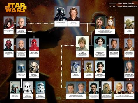 Family Wars by 17 Best Images About La Familia On Family Tree