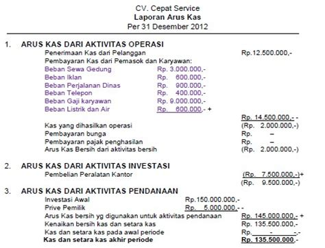 contoh format cash flow statement format cash flow perusahaan jasa quot 6 quot contoh