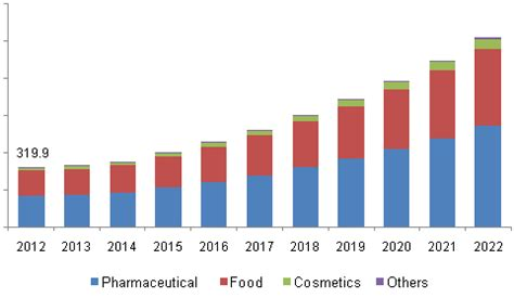 Asian Demand For Curcumin In Cosmetics To Drive Market Growth | curcumin market is expected to witness high growth on