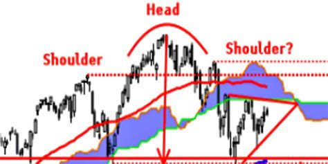 head and shoulders pattern 7 things you need to know nasdaq head and shoulders business insider
