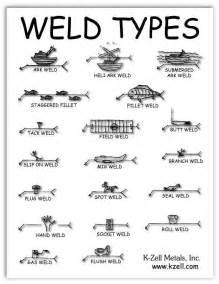 funny welder jokes
