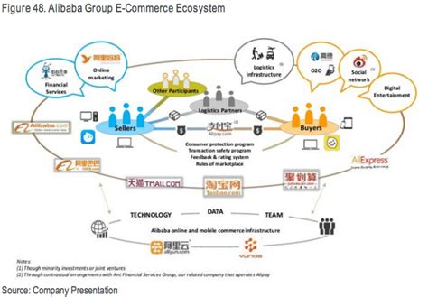 alibaba group fostering an e commerce ecosystem human touch in digital disruption fintech singapore
