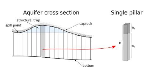 cross section data utsira storage capacity estimate