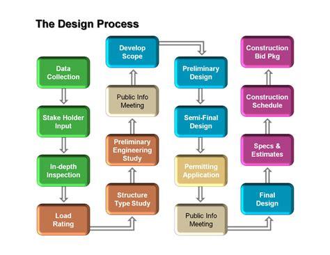 layout process of building nasa engineering design process nasa free engine image