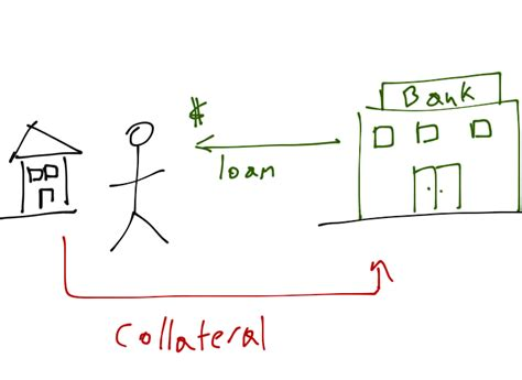 person to person loans home as collateral get loan
