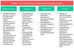purchasing practice procurement skills gap analysis