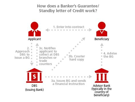 Guarantee Letter India Bankers Guarantee Standby Letter Of Credit Dbs Sme Banking India