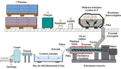 estrusione alimentare materie plastiche