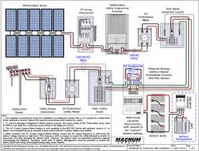 global solar supply how to diagrams for your solar project