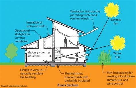 passive solar home design checklist better ventilation with passive solar design grand banks