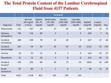 t protein csf csf seminar
