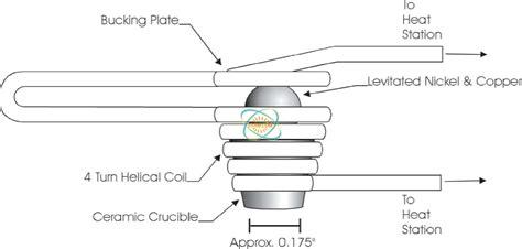 levitation induction melting system united induction heating machine limited of china