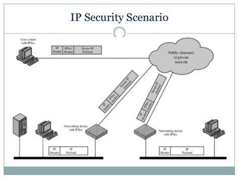 ip security ip security