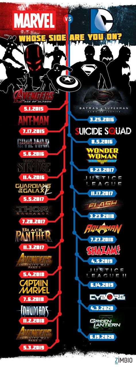 film marvel dc a head to head look at the upcoming marvel and dc movies