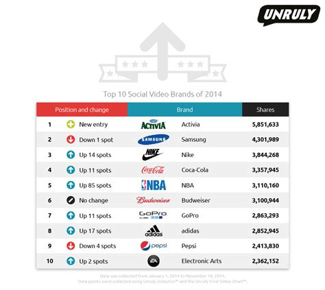 most popular teen brands 2014 activia samsung and nike the most shared social video