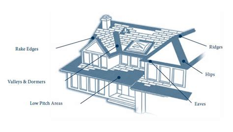 parts of a roof roofing parts repair or replace your roof quot quot sc quot 1 quot st