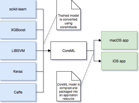 libsvm format converter machine learning engineering model interoperability