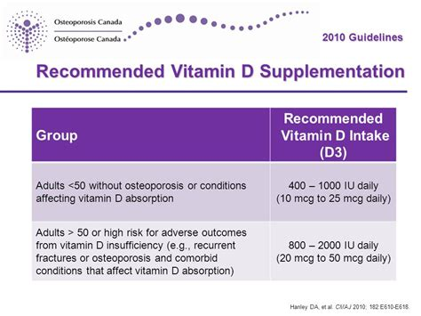 vitamin d supplementation guidelines 2010 clinical practice guidelines for the diagnosis and