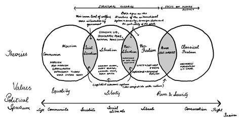 venn diagram for dummies international relations penguintellectual